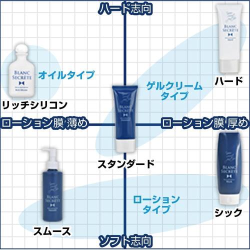 【日本Rends】ブランシークレット スムース 矽性肛交潤滑劑_200ml